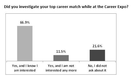 career expo top career match