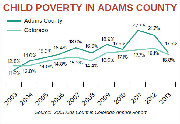 Child Poverty Rates
